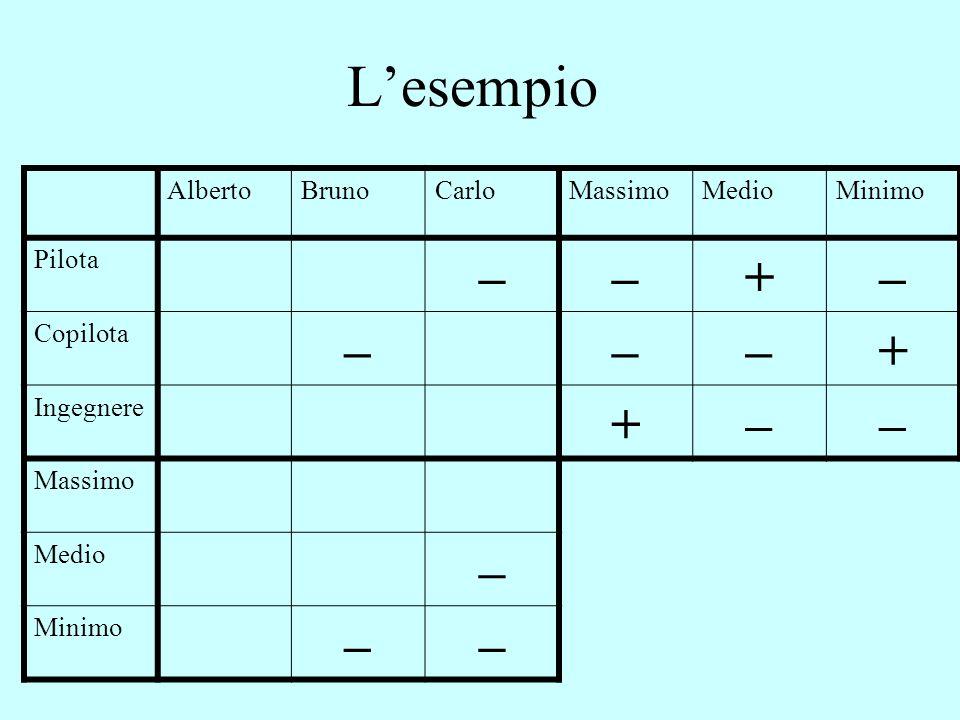 L'esempio AlbertoBrunoCarloMassimoMedioMinimo Pilota ––+– Copilota –––+ Ingegnere +–– Massimo Medio – Minimo ––