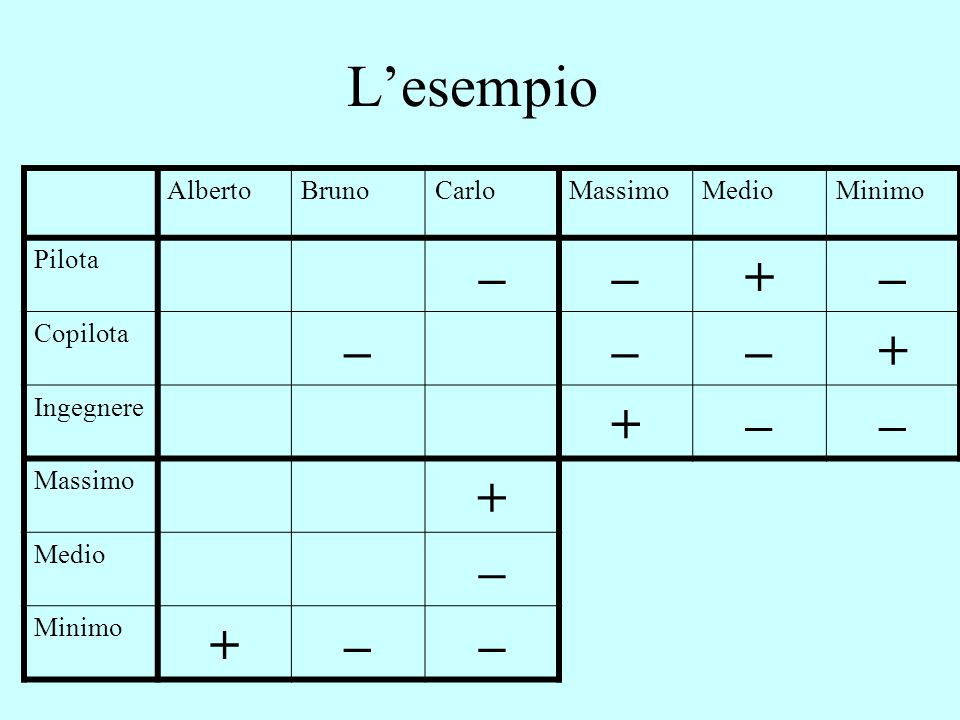 L'esempio AlbertoBrunoCarloMassimoMedioMinimo Pilota ––+– Copilota –––+ Ingegnere +–– Massimo + Medio – Minimo +––