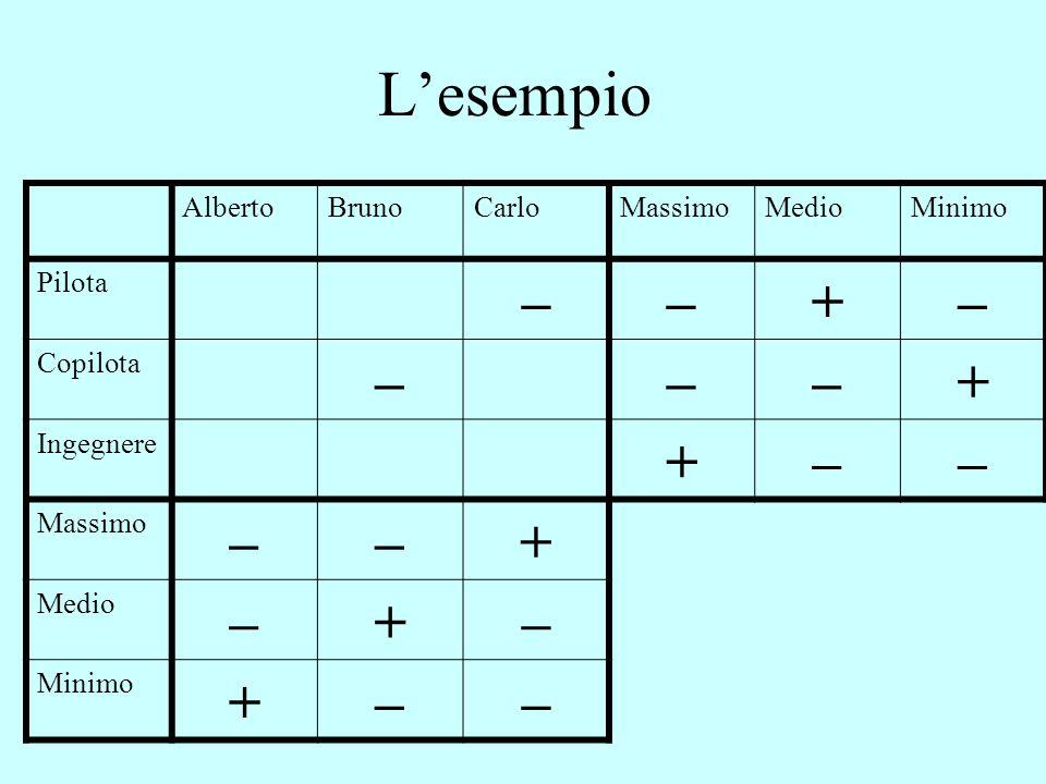 L'esempio AlbertoBrunoCarloMassimoMedioMinimo Pilota ––+– Copilota –––+ Ingegnere +–– Massimo ––+ Medio –+– Minimo +––