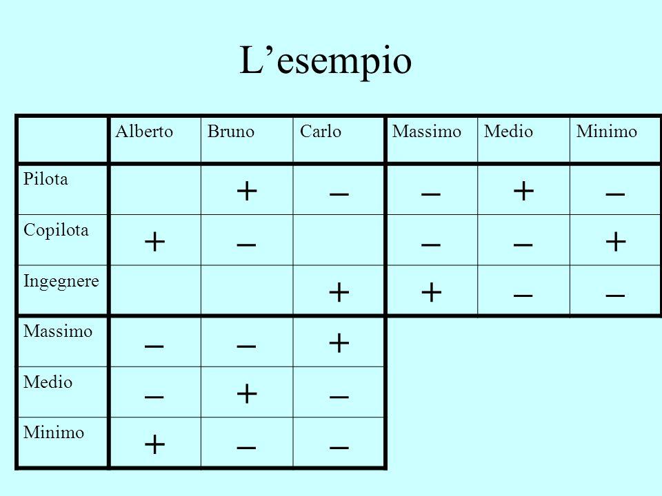 L'esempio AlbertoBrunoCarloMassimoMedioMinimo Pilota +––+– Copilota +–––+ Ingegnere ++–– Massimo ––+ Medio –+– Minimo +––