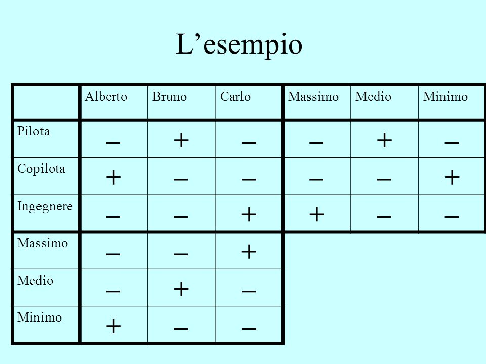 L'esempio AlbertoBrunoCarloMassimoMedioMinimo Pilota –+––+– Copilota +––––+ Ingegnere ––++–– Massimo ––+ Medio –+– Minimo +––