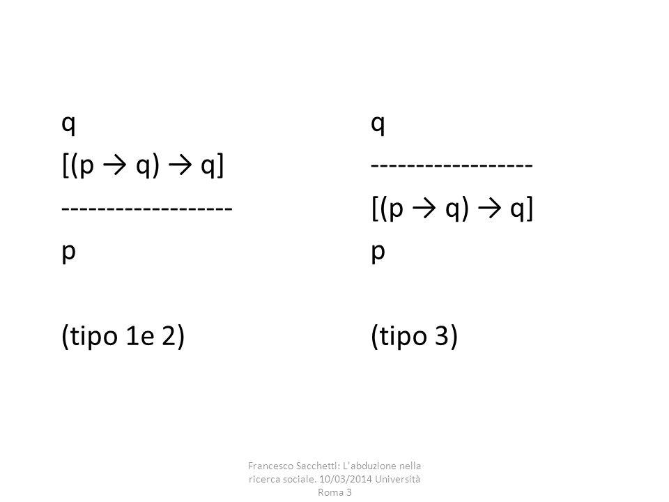 q [(p → q) → q]------------------ -------------------[(p → q) → q]p (tipo 1e 2)(tipo 3) Francesco Sacchetti: L'abduzione nella ricerca sociale. 10/03/
