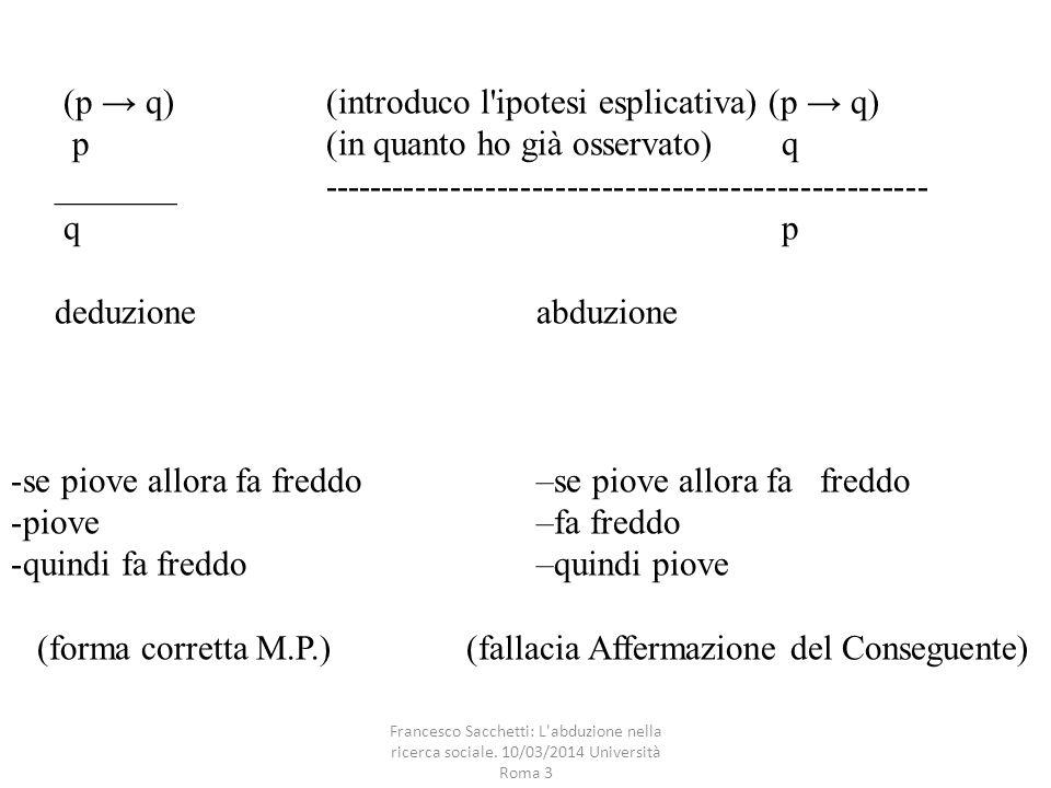 (p → q)(introduco l ipotesi esplicativa) (p → q) p(in quanto ho già osservato) q _______---------------------------------------------------- q p deduzioneabduzione -se piove allora fa freddo–se piove allora fa freddo -piove–fa freddo -quindi fa freddo–quindi piove (forma corretta M.P.) (fallacia Affermazione del Conseguente)