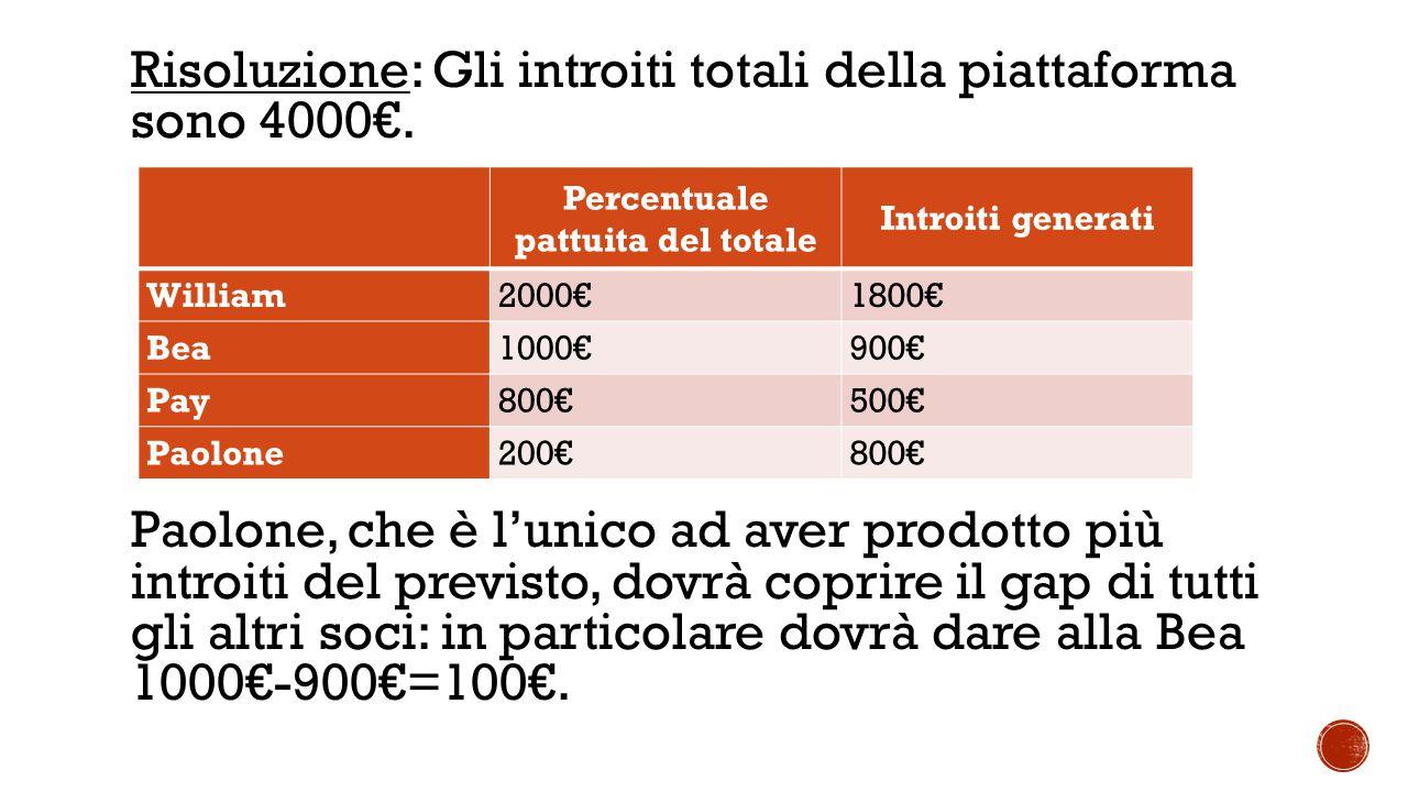 Risoluzione: Gli introiti totali della piattaforma sono 4000€.