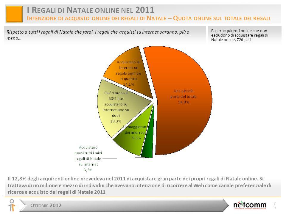 O TTOBRE 2012 7979 I R EGALI DI N ATALE ONLINE NEL 2011 I NTENZIONE DI ACQUISTO ONLINE DEI REGALI DI N ATALE – Q UOTA ONLINE SUL TOTALE DEI REGALI Il 12,8% degli acquirenti online prevedeva nel 2011 di acquistare gran parte dei propri regali di Natale online.