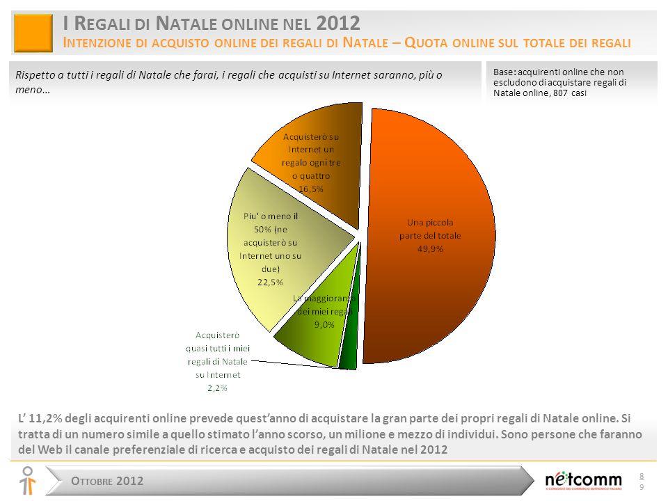 O TTOBRE 2012 8989 Rispetto a tutti i regali di Natale che farai, i regali che acquisti su Internet saranno, più o meno… I R EGALI DI N ATALE ONLINE NEL 2012 I NTENZIONE DI ACQUISTO ONLINE DEI REGALI DI N ATALE – Q UOTA ONLINE SUL TOTALE DEI REGALI L' 11,2% degli acquirenti online prevede quest'anno di acquistare la gran parte dei propri regali di Natale online.