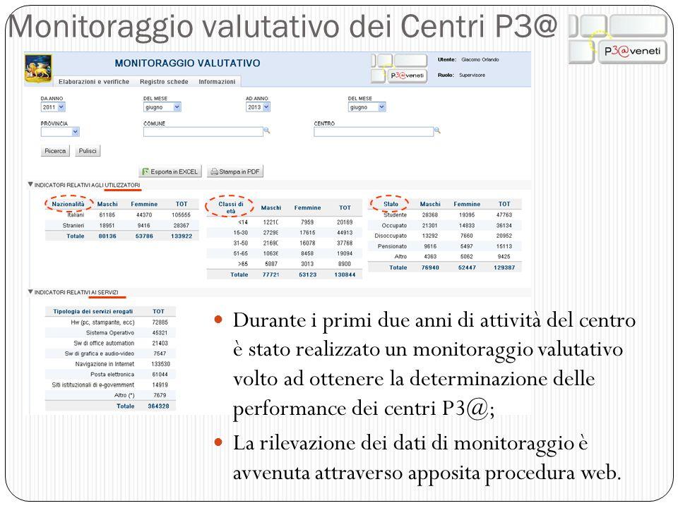 Monitoraggio valutativo dei Centri P3@ Durante i primi due anni di attività del centro è stato realizzato un monitoraggio valutativo volto ad ottenere