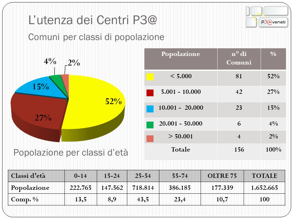 L'utenza dei Centri P3@ Comuni per classi di popolazione Popolazione per classi d'età Classi d'età0-1415-2425-5455-74OLTRE 75TOTALE Popolazione222.765