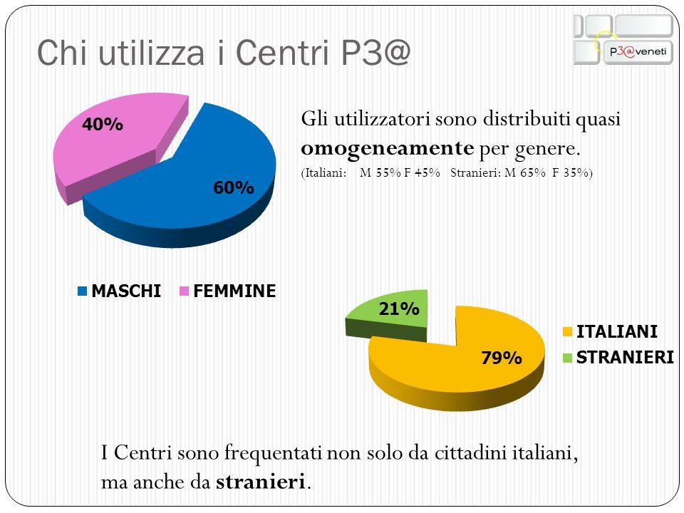 Chi utilizza i Centri P3@ I Centri sono frequentati non solo da cittadini italiani, ma anche da stranieri. Gli utilizzatori sono distribuiti quasi omo