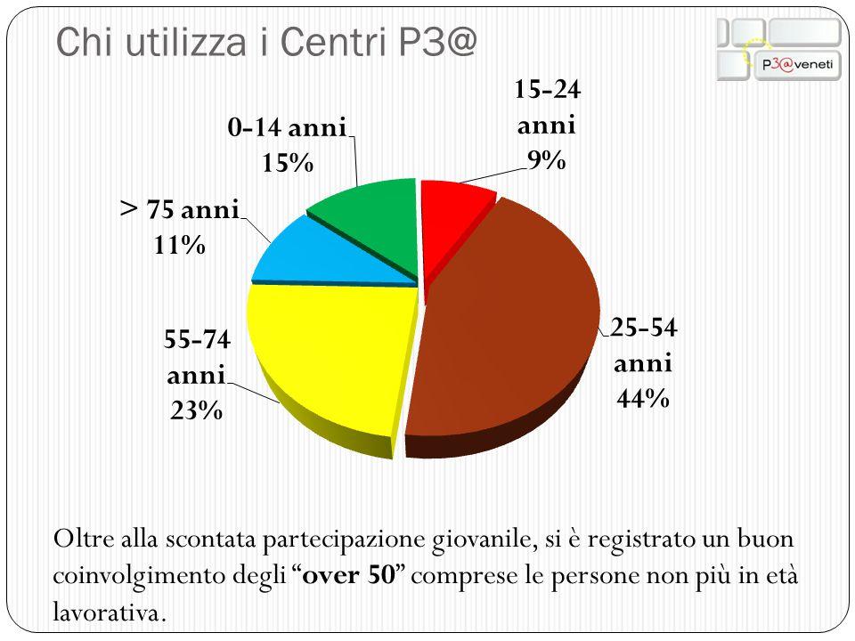 """Chi utilizza i Centri P3@ Oltre alla scontata partecipazione giovanile, si è registrato un buon coinvolgimento degli """"over 50"""" comprese le persone non"""