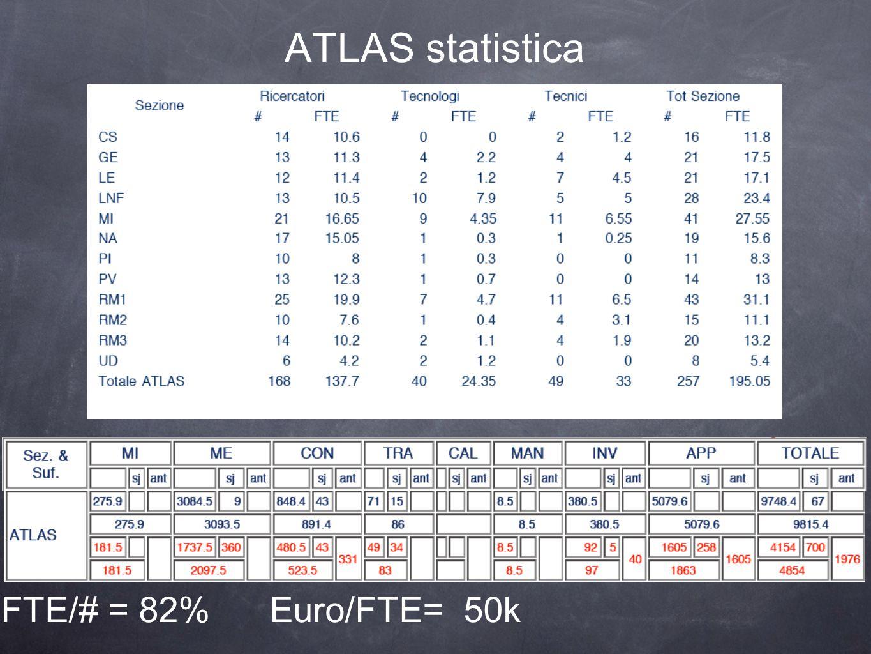 ATLAS statistica FTE/# = 82% Euro/FTE= 50k