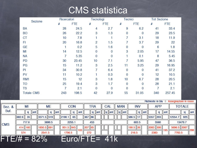 CMS statistica FTE/# = 82% Euro/FTE= 41k