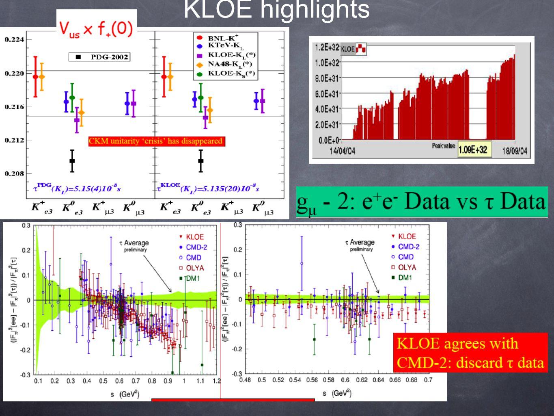 KLOE highlights