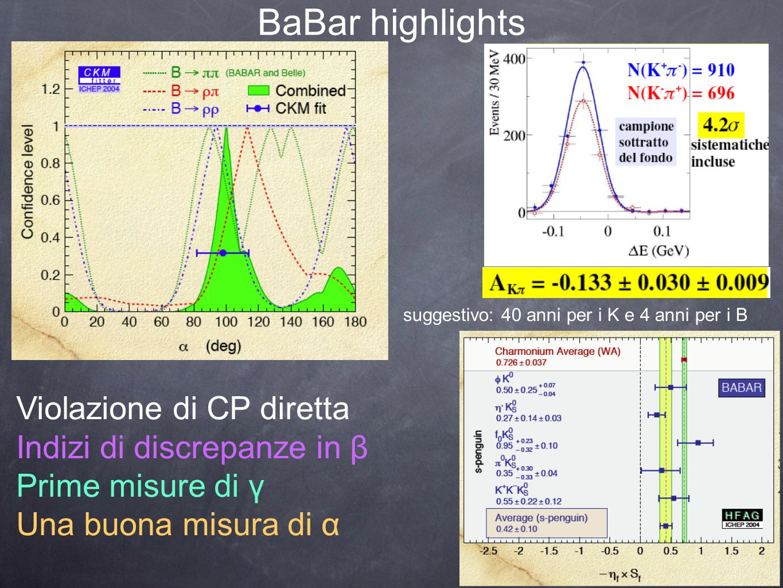 BaBar highlights suggestivo: 40 anni per i K e 4 anni per i B Violazione di CP diretta Indizi di discrepanze in β Prime misure di γ Una buona misura di α