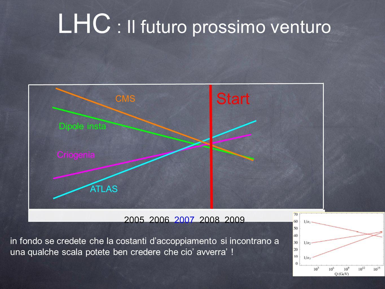 LHC : Il futuro prossimo venturo CMS ATLAS Dipole insta Criogenia 2005 2006 2007 2008 2009 Start in fondo se credete che la costanti d'accoppiamento si incontrano a una qualche scala potete ben credere che cio' avverra' !