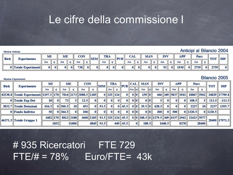 Le cifre della commissione I # 935 Ricercatori FTE 729 FTE/# = 78% Euro/FTE= 43k