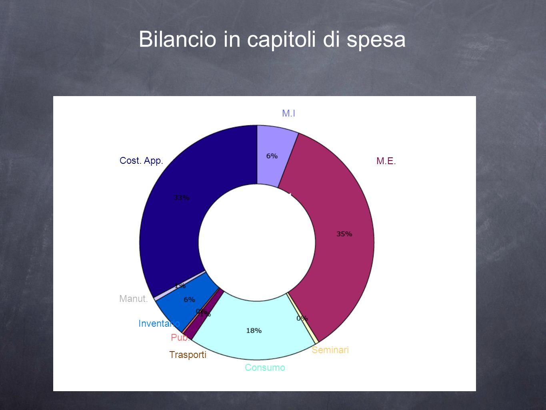 Bilancio in capitoli di spesa M.E. t Text T Cost. App. Consumo M.I Inventario Trasporti Manut. Seminari Pub.