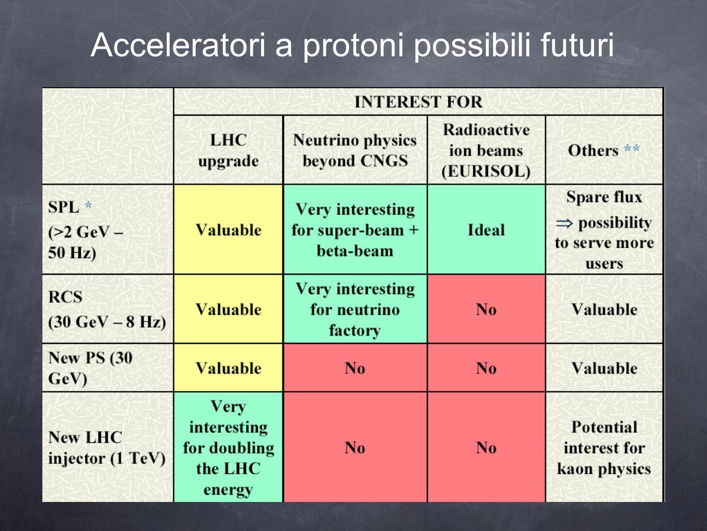 Acceleratori a protoni possibili futuri