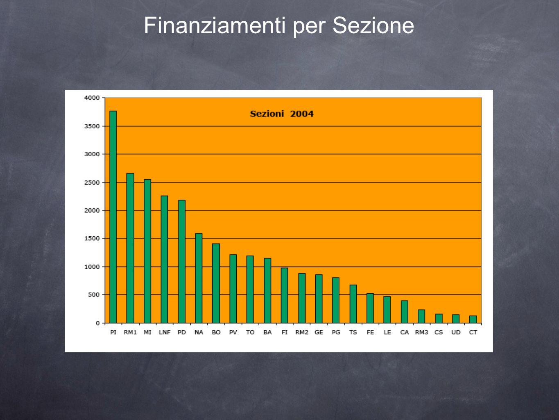 Finanziamenti per Sezione