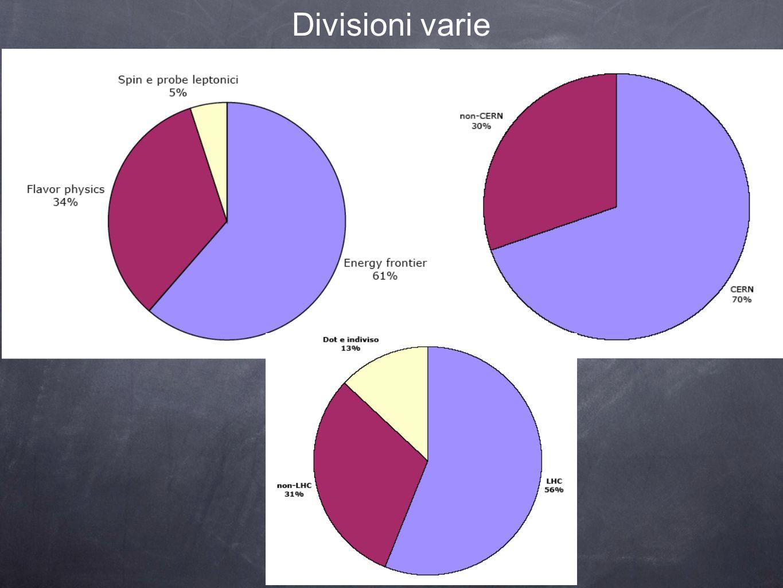 Divisioni varie