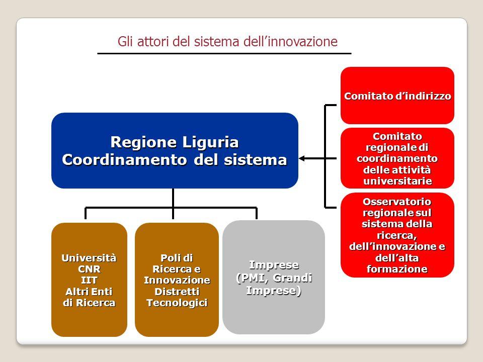Gli attori del sistema dell'innovazione Comitato d'indirizzo Regione Liguria Coordinamento del sistema Comitato regionale di coordinamento delle attiv