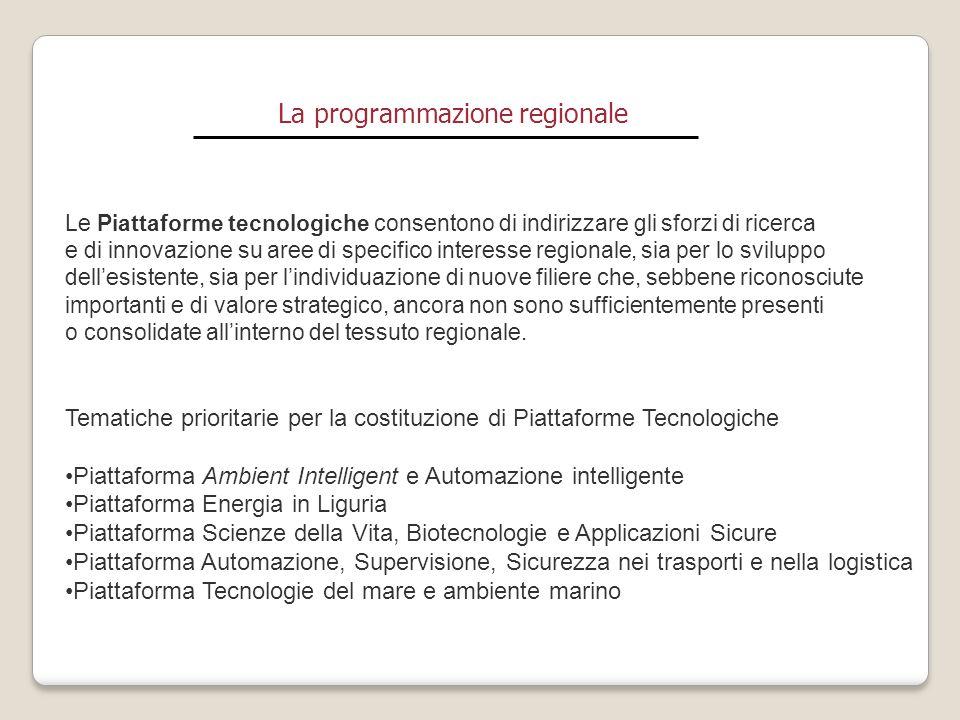 La rete della ricerca e innovazione in Liguria Le Piattaforme Tecnologiche, previste dal Programma Triennale sono state realizzate attraverso l'integrazione degli strumenti di programmazione del FESR e del FSE (fondi europei a gestione regionale) ed hanno generato due differenti modelli di aggregazione: I Distretti Tecnologici I Poli di Ricerca e Innovazione generando una rete di ricerca e innovazione ligure su tematiche considerate strategiche per lo sviluppo competitivo delle imprese.