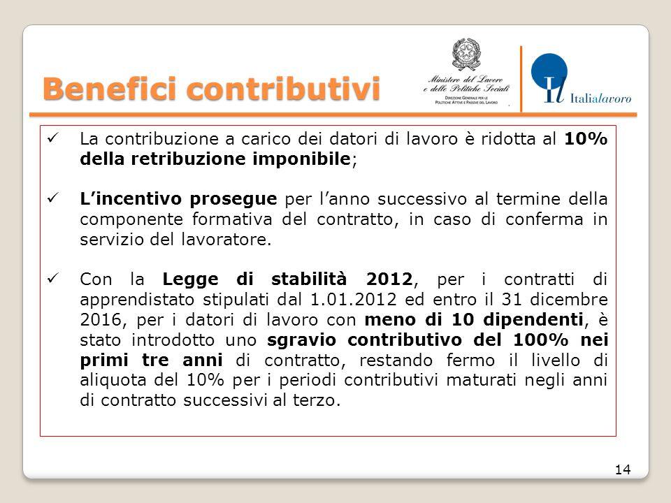 B enefici contributivi Benefici contributivi 14 La contribuzione a carico dei datori di lavoro è ridotta al 10% della retribuzione imponibile; L'incentivo prosegue per l'anno successivo al termine della componente formativa del contratto, in caso di conferma in servizio del lavoratore.