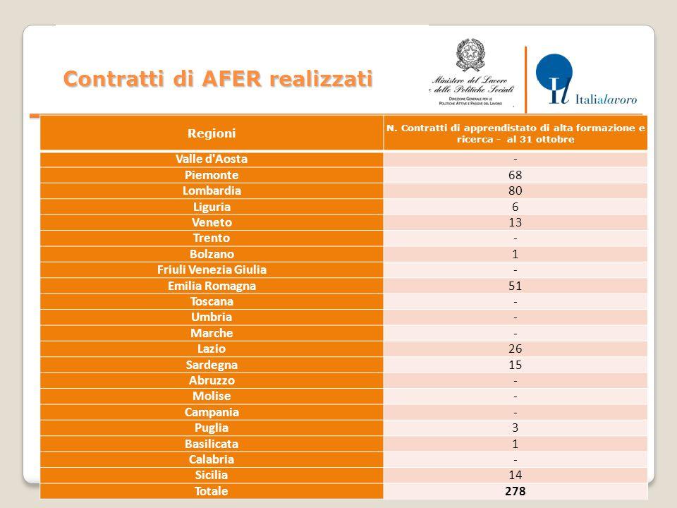 24 Contratti di AFER realizzati Regioni N.