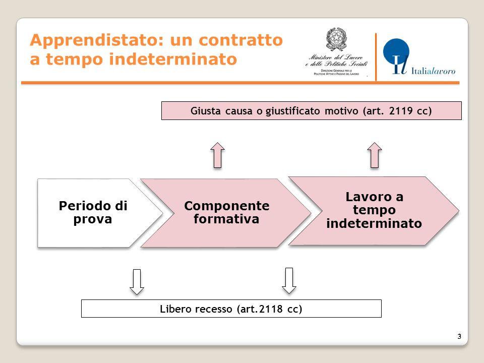 3 3 Componente formativa Periodo di prova Lavoro a tempo indeterminato Libero recesso (art.2118 cc) ASPETTI PRINCIPALI LEGATI ALLA NATURA CONTRATTUALE DELL'APPRENDISTATO D.lgs.