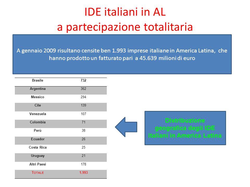 IDE italiani in AL a partecipazione totalitaria A gennaio 2009 risultano censite ben 1.993 imprese italiane in America Latina, che hanno prodotto un f