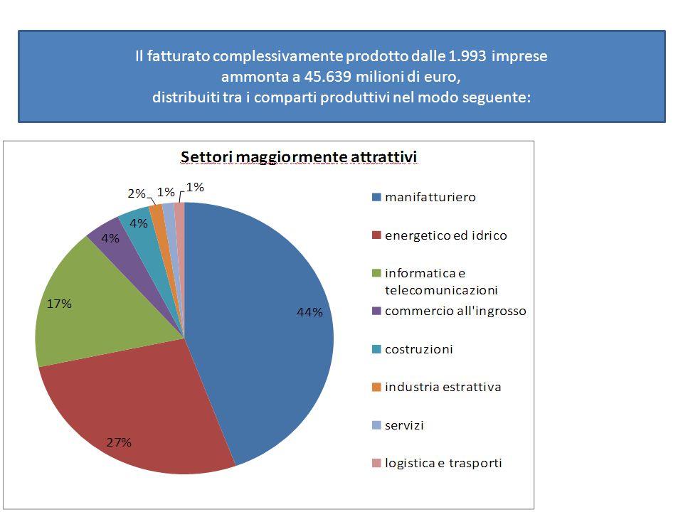 Il fatturato complessivamente prodotto dalle 1.993 imprese ammonta a 45.639 milioni di euro, distribuiti tra i comparti produttivi nel modo seguente: