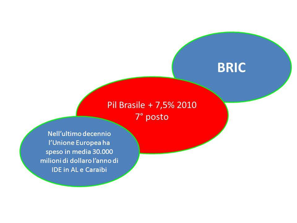BRIC Pil Brasile + 7,5% 2010 7° posto Nell'ultimo decennio l'Unione Europea ha speso in media 30.000 milioni di dollaro l'anno di IDE in AL e Caraibi