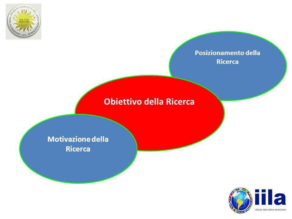 Posizionamento della Ricerca Obiettivo della Ricerca Motivazione della Ricerca