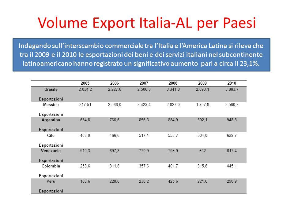 Volume Export Italia-AL per Paesi 200520062007200820092010 Brasile Esportazioni 2.034,22.227,82.506,63.341,82.693,13.883,7 Messico Esportazioni 217,512.566,03.423,42.827,01.757,82.560,8 Argentina Esportazioni 634,8766,6856,3884,9592,1948,5 Cile Esportazioni 408,0466,6517,1553,7504,0639,7 Venezuela Esportazioni 510,3697,8779,9758,9652617,4 Colombia Esportazioni 253,6311,8357,6401,7315,8445,1 Perù Esportazioni 168,6220,6230,2425,6221,6298,9 Indagando sull'interscambio commerciale tra l'Italia e l'America Latina si rileva che tra il 2009 e il 2010 le esportazioni dei beni e dei servizi italiani nel subcontinente latinoamericano hanno registrato un significativo aumento pari a circa il 23,1%.