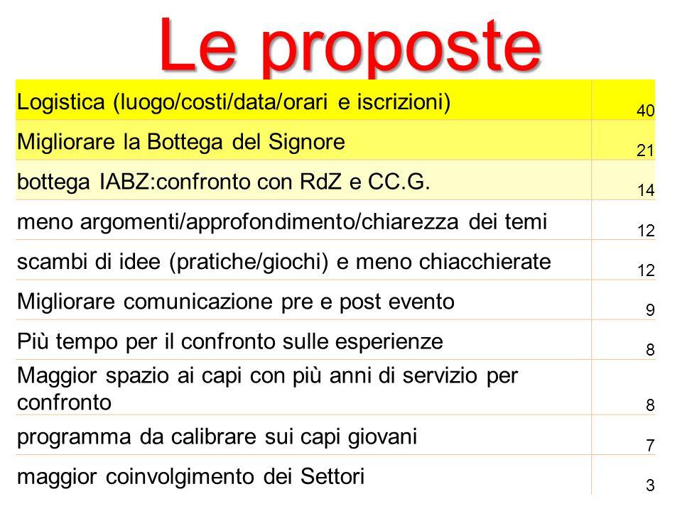 Le proposte Logistica (luogo/costi/data/orari e iscrizioni) 40 Migliorare la Bottega del Signore 21 bottega IABZ:confronto con RdZ e CC.G.