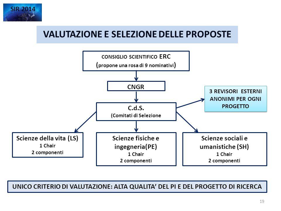 VALUTAZIONE E SELEZIONE DELLE PROPOSTE SIR 2014 CONSIGLIO SCIENTIFICO ERC ( propone una rosa di 9 nominativi ) CNGR UNICO CRITERIO DI VALUTAZIONE: ALT
