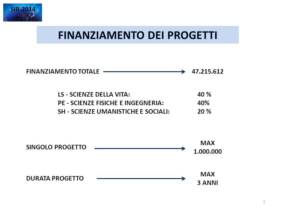 FINANZIAMENTO TOTALE FINANZIAMENTO DEI PROGETTI SIR 2014 47.215.612 SINGOLO PROGETTO MAX 1.000.000 DURATA PROGETTO MAX 3 ANNI LS - SCIENZE DELLA VITA: