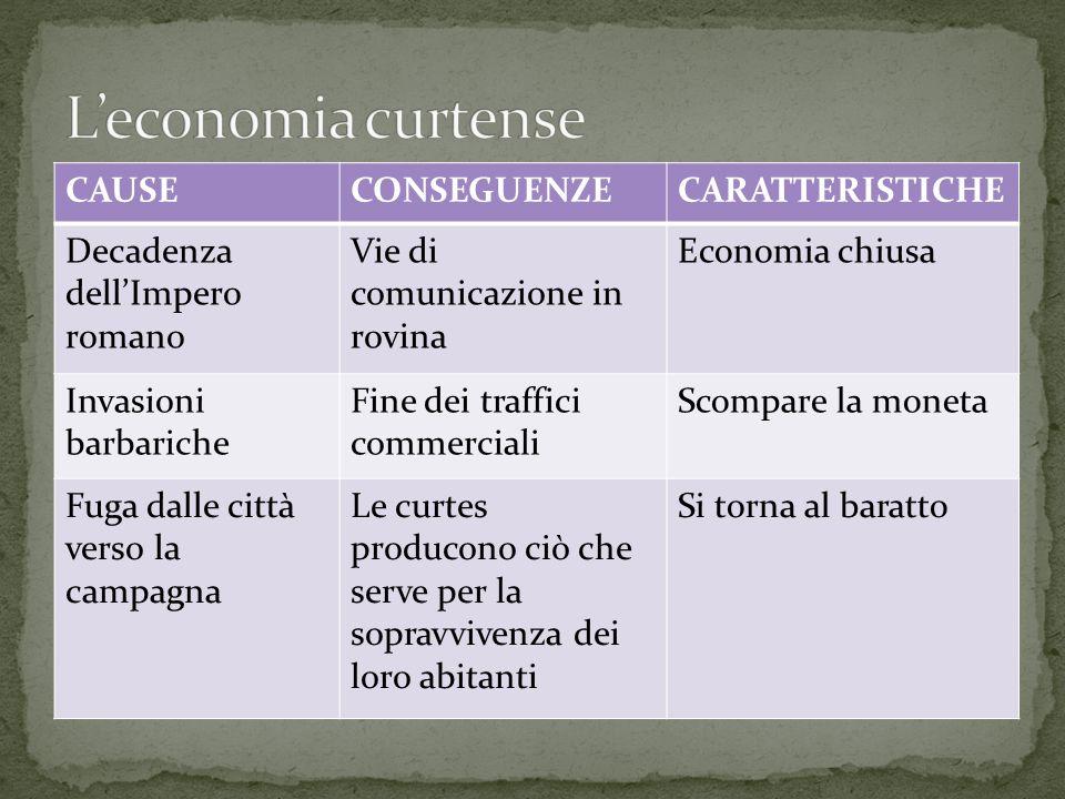CAUSECONSEGUENZECARATTERISTICHE Decadenza dell'Impero romano Vie di comunicazione in rovina Economia chiusa Invasioni barbariche Fine dei traffici com