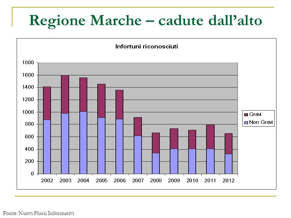 Regione Marche – cadute dall'alto Fonte: Nuovi Flussi Informativi