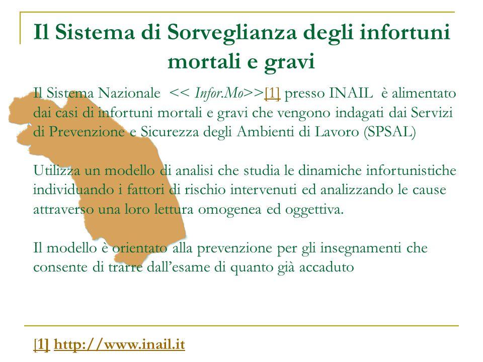 Il Sistema di Sorveglianza degli infortuni mortali e gravi Il Sistema Nazionale >[1] presso INAIL è alimentato dai casi di infortuni mortali e gravi c