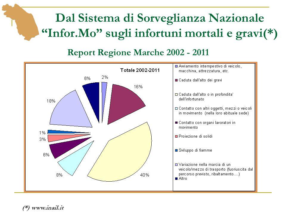 """Dal Sistema di Sorveglianza Nazionale """"Infor.Mo"""" sugli infortuni mortali e gravi(*) Report Regione Marche 2002 - 2011 (*) www.inail.it"""