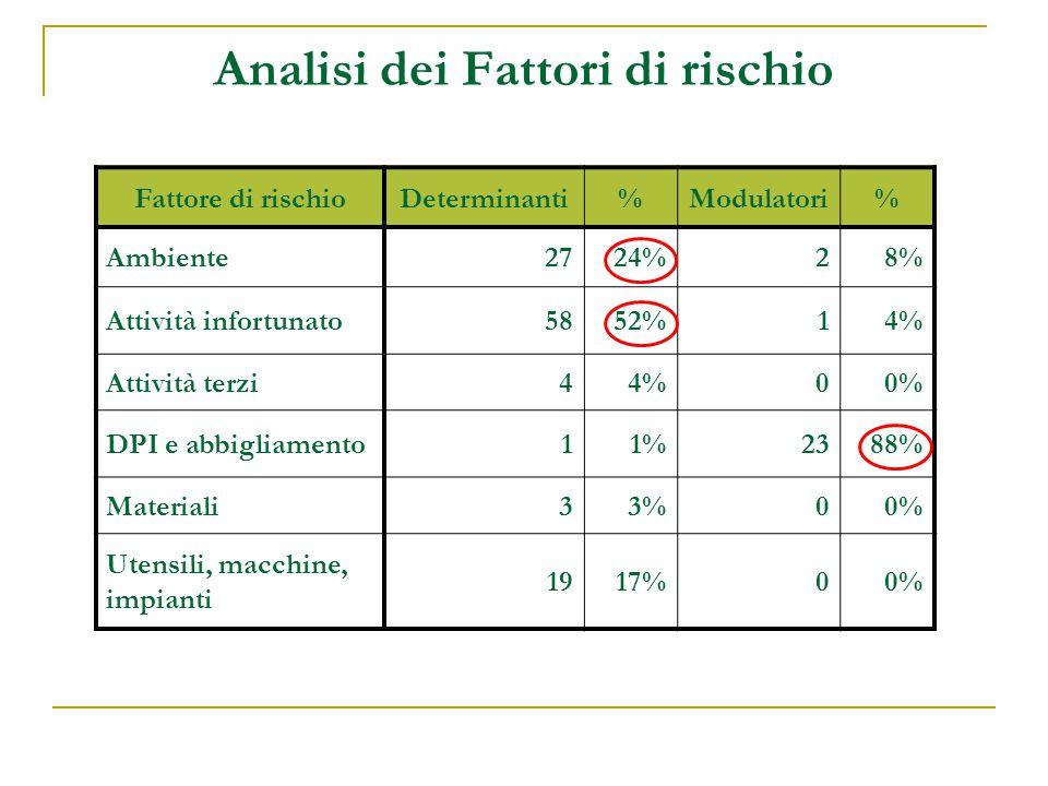Analisi dei Fattori di rischio Fattore di rischioDeterminanti%Modulatori% Ambiente2724%28% Attività infortunato5852%14% Attività terzi44%00% DPI e abb