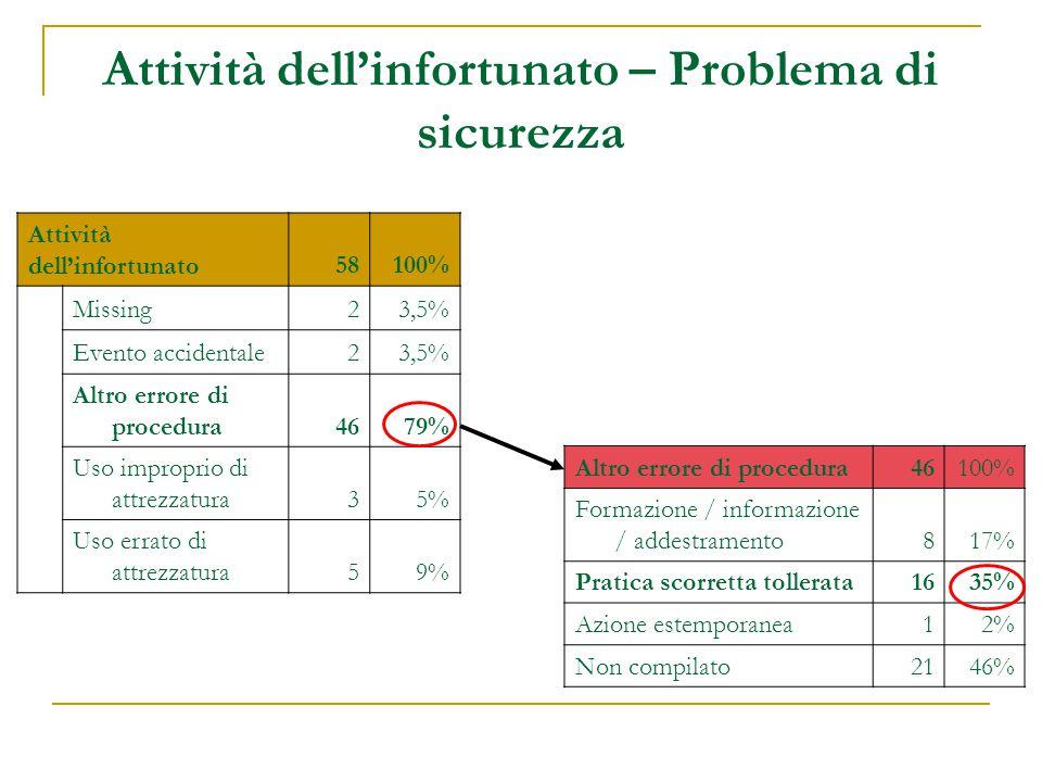 Attività dell'infortunato – Problema di sicurezza Attività dell'infortunato58100% Missing23,5% Evento accidentale23,5% Altro errore di procedura4679% Uso improprio di attrezzatura35% Uso errato di attrezzatura59% Altro errore di procedura46100% Formazione / informazione / addestramento817% Pratica scorretta tollerata1635% Azione estemporanea12% Non compilato2146%