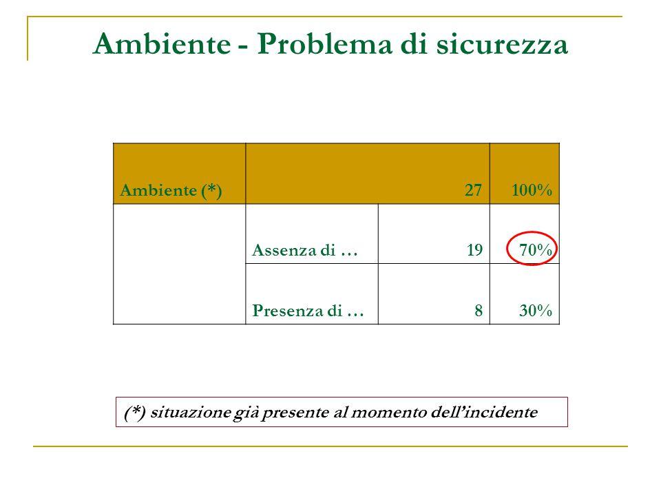 Ambiente - Problema di sicurezza (*) situazione già presente al momento dell'incidente Ambiente (*)27100% Assenza di …1970% Presenza di …830%