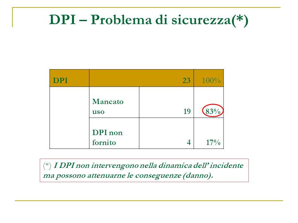 DPI – Problema di sicurezza(*) DPI23100% Mancato uso1983% DPI non fornito417% (*) I DPI non intervengono nella dinamica dell' incidente ma possono attenuarne le conseguenze (danno).