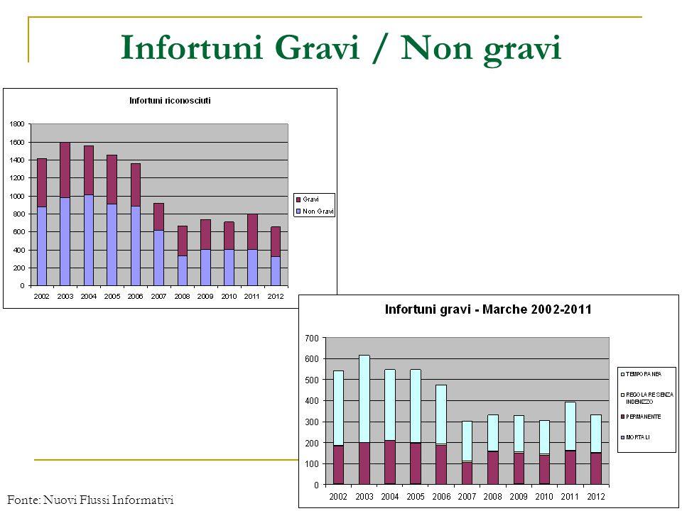 Infortuni Gravi / Non gravi Fonte: Nuovi Flussi Informativi