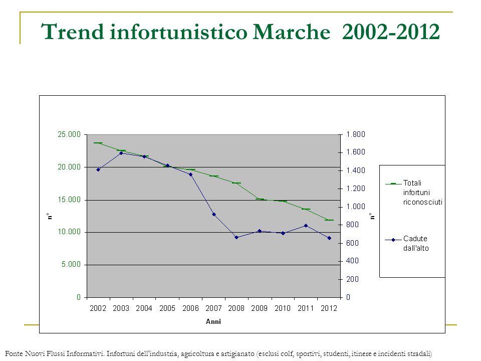 Trend infortunistico Marche 2002-2012 Fonte Nuovi Flussi Informativi. Infortuni dell'industria, agricoltura e artigianato (esclusi colf, sportivi, stu