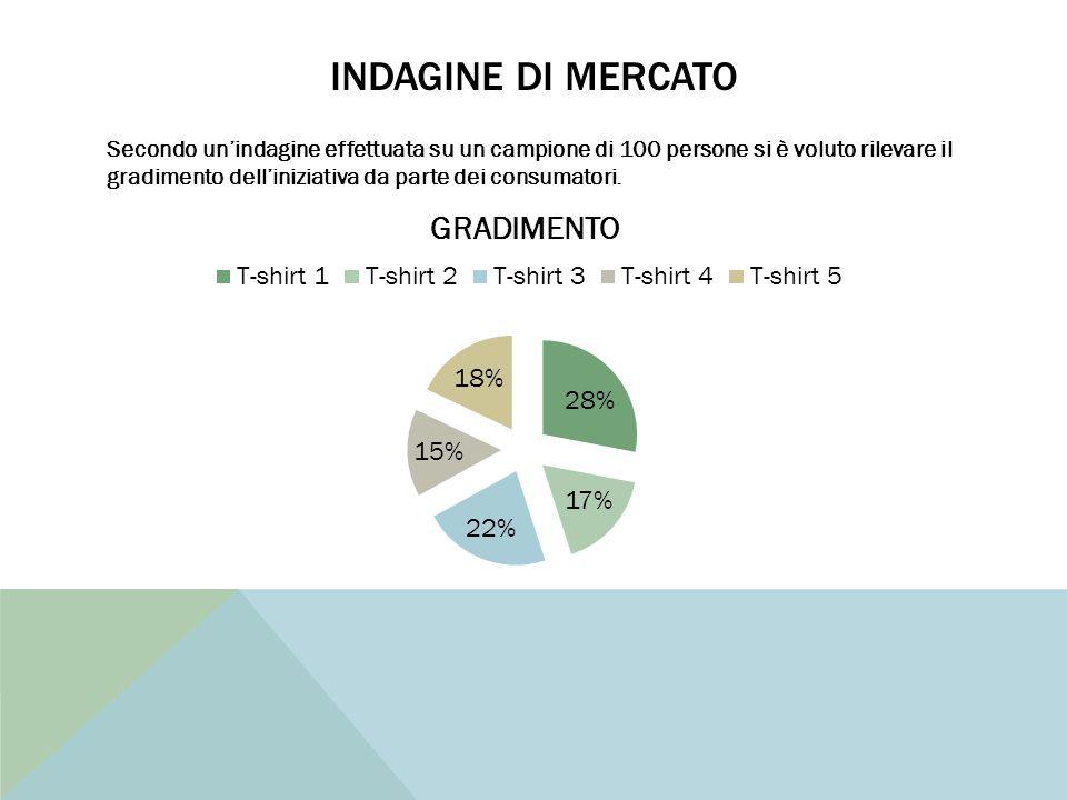 INDAGINE DI MERCATO Secondo un'indagine effettuata su un campione di 100 persone si è voluto rilevare il gradimento dell'iniziativa da parte dei consumatori.