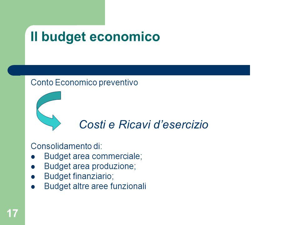 17 Il budget economico Conto Economico preventivo Costi e Ricavi d'esercizio Consolidamento di: Budget area commerciale; Budget area produzione; Budget finanziario; Budget altre aree funzionali