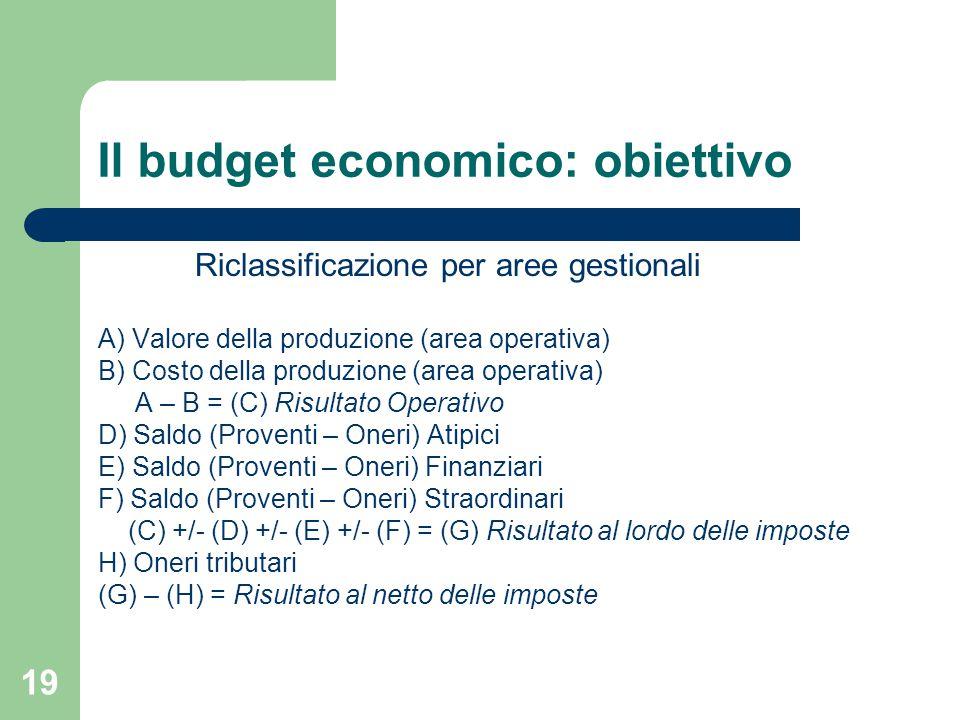 19 Il budget economico: obiettivo Riclassificazione per aree gestionali A) Valore della produzione (area operativa) B) Costo della produzione (area operativa) A – B = (C) Risultato Operativo D) Saldo (Proventi – Oneri) Atipici E) Saldo (Proventi – Oneri) Finanziari F) Saldo (Proventi – Oneri) Straordinari (C) +/- (D) +/- (E) +/- (F) = (G) Risultato al lordo delle imposte H) Oneri tributari (G) – (H) = Risultato al netto delle imposte